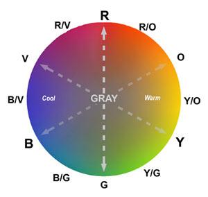 Dru Blair S Color Buffer Method
